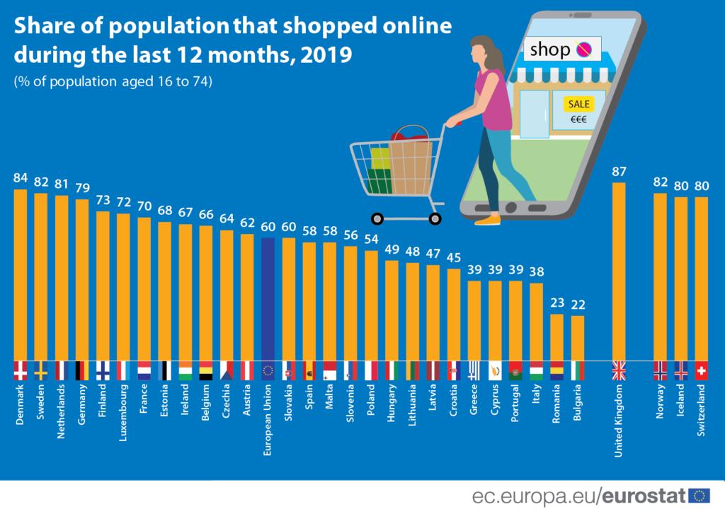 рост онлайн покупок по странам ЕС