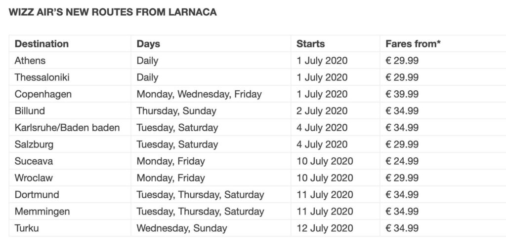 цены Wizz Air с Ларнаки